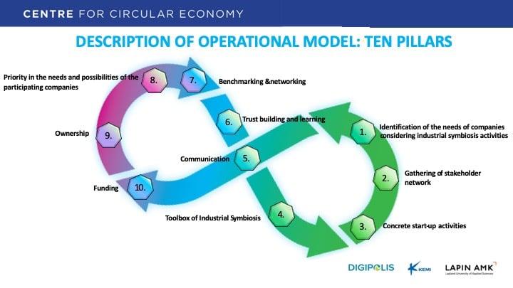 Circular economy operational model